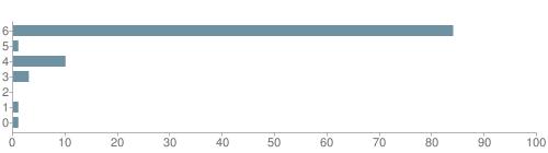 Chart?cht=bhs&chs=500x140&chbh=10&chco=6f92a3&chxt=x,y&chd=t:84,1,10,3,0,1,1&chm=t+84%,333333,0,0,10 t+1%,333333,0,1,10 t+10%,333333,0,2,10 t+3%,333333,0,3,10 t+0%,333333,0,4,10 t+1%,333333,0,5,10 t+1%,333333,0,6,10&chxl=1: other indian hawaiian asian hispanic black white